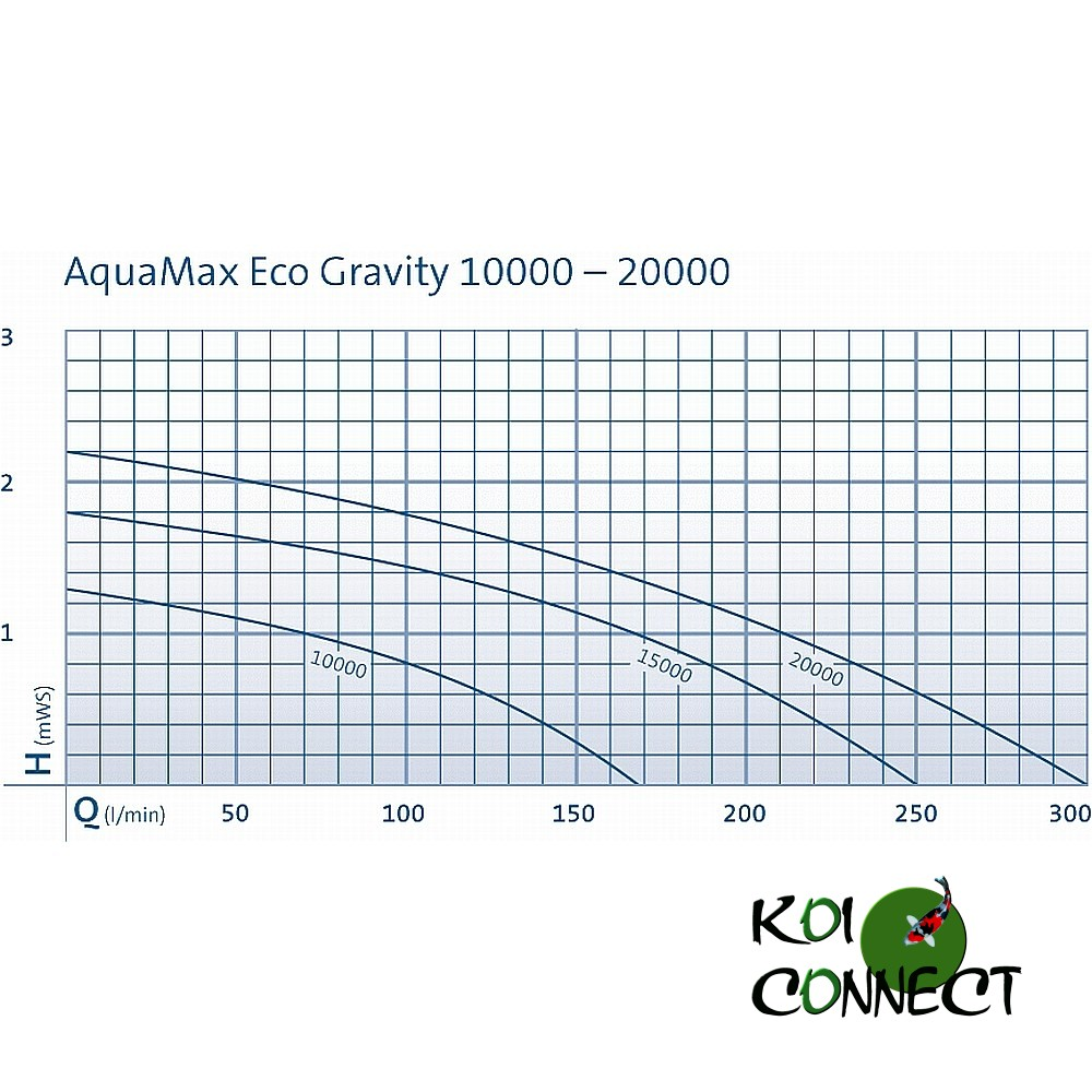 Courbe de charge aquamax Gravity