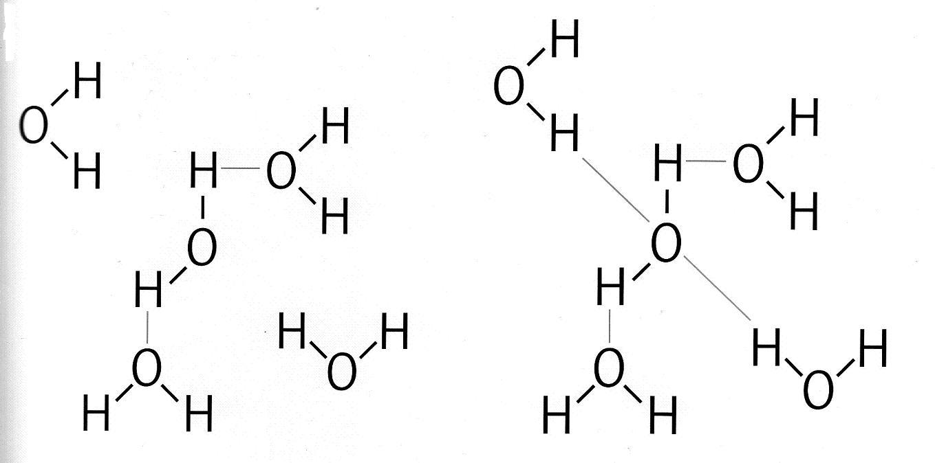 Molécules d'eau