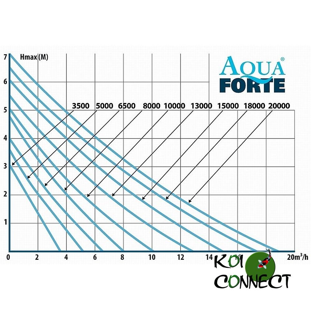 Courbe de charge Aquaforte O Plus