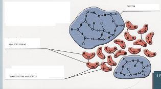 Les clusters de molécules d'eau