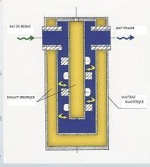 Le revitalisateur d'eau Biobird